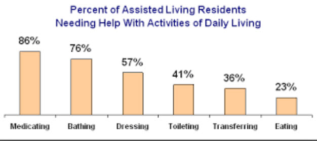 assisted daily living